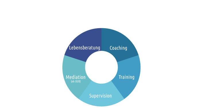 Beratung Zoe - Lebensberatung, Coaching, Trainings, Supervision und Mediation in Innsbruck