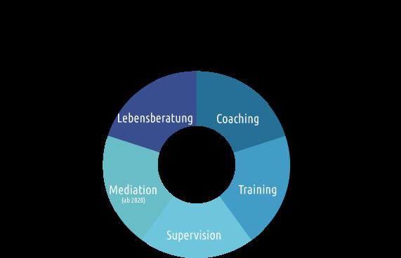 Beratung Zoe: Coaching, Lebensberatung Supervision Innsbruck